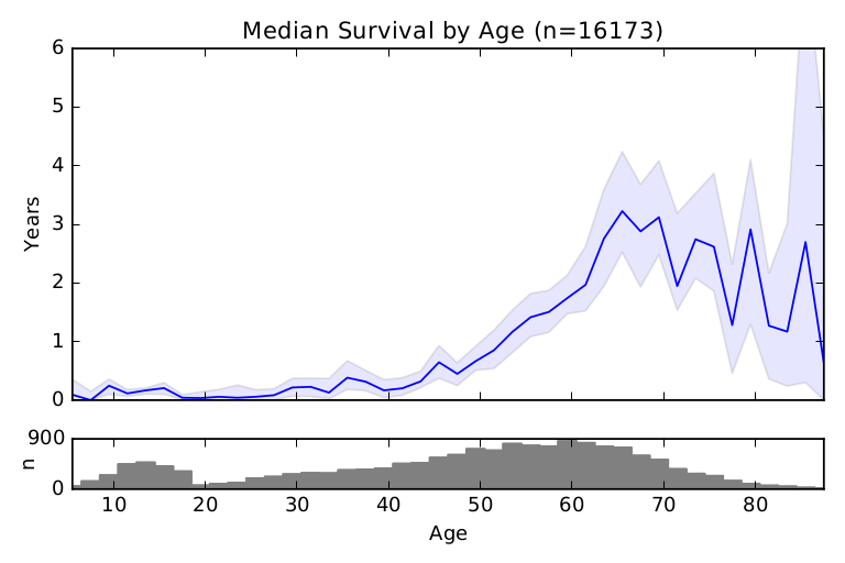 Median Participant Retention by Age